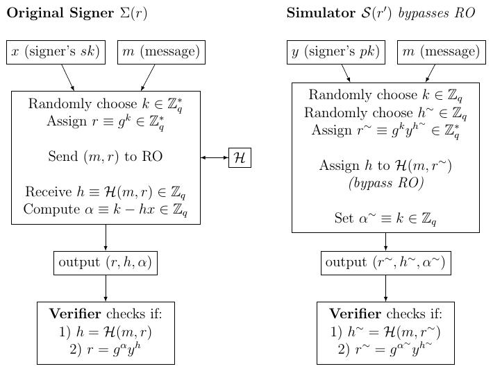 Original signer vs. Simulator