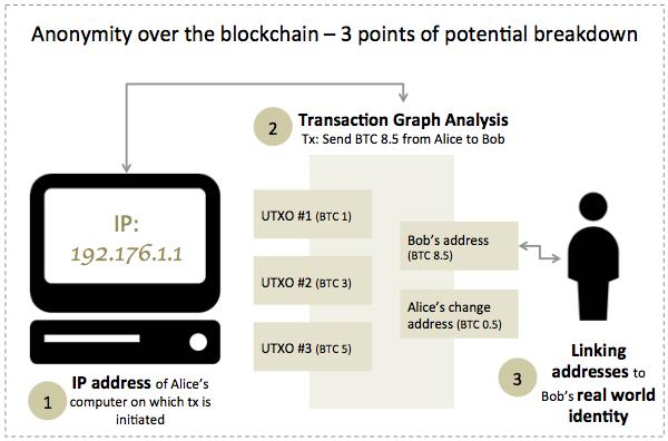 Anonymity over the blockchain