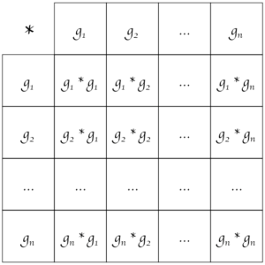 Cayley table - group theory