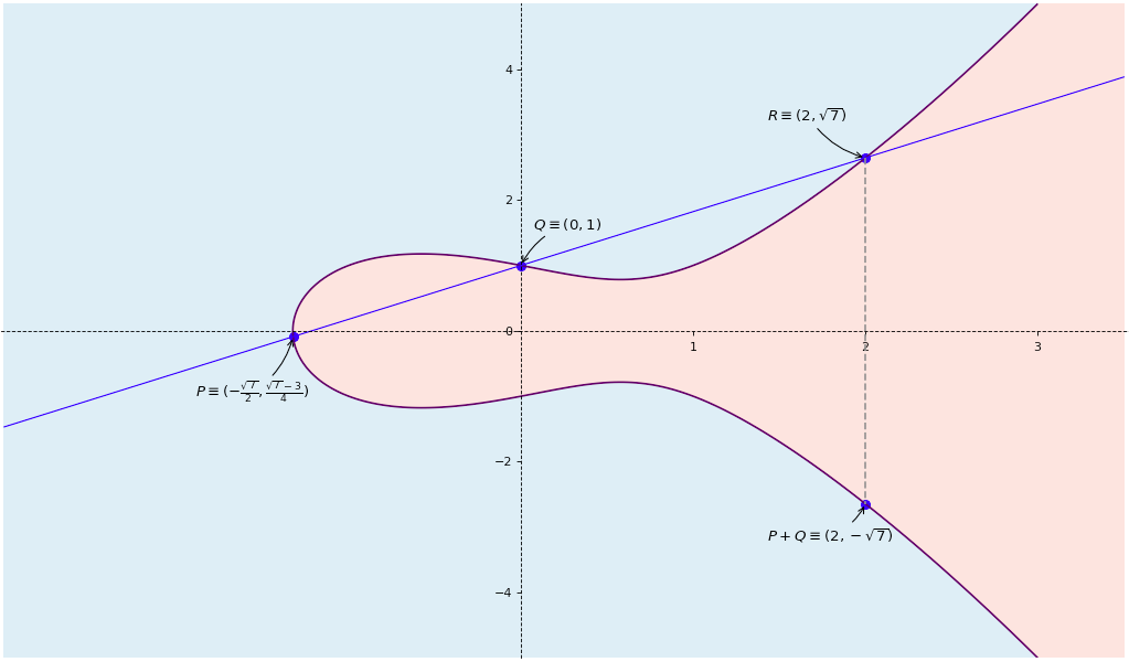 elliptic curve point configuration 1