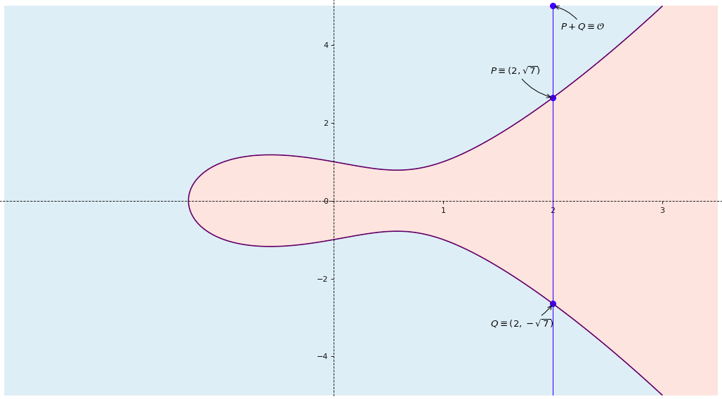 elliptic curve point configuration 2