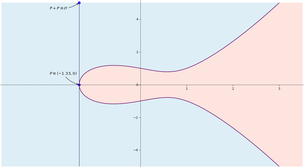 Elliptic curve point configuration 3