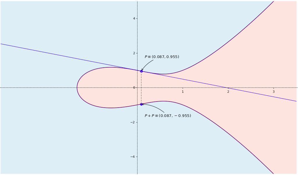 Elliptic curve point configuration 4