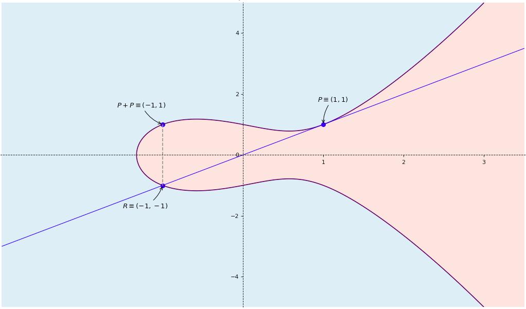 Elliptic curve configuration 5