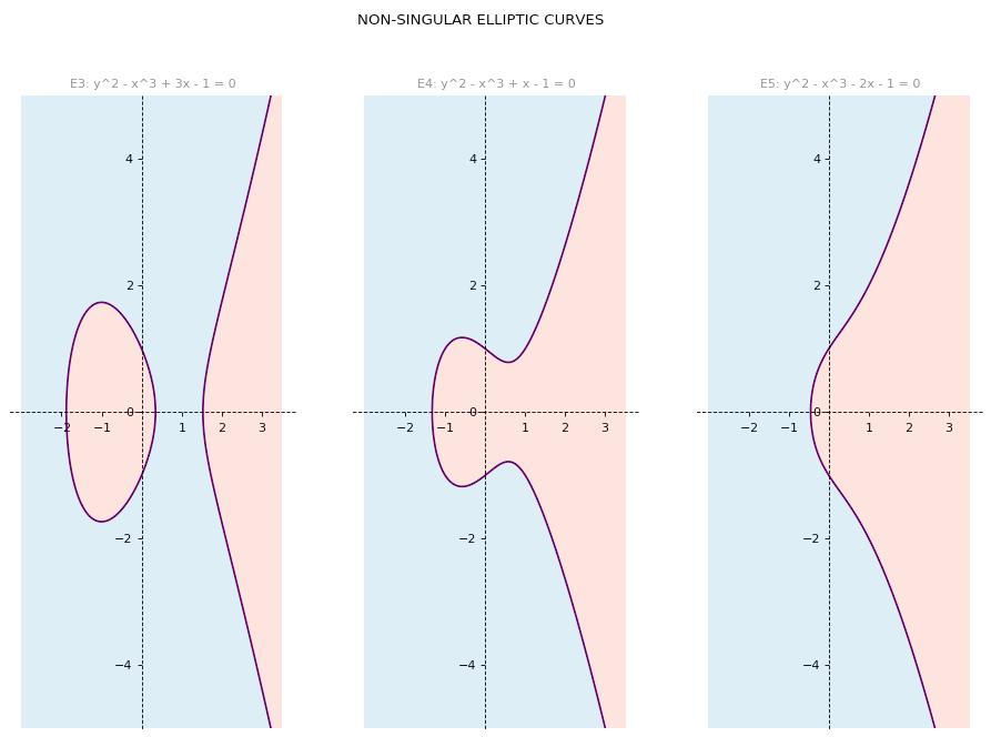 Non singular elliptic curve