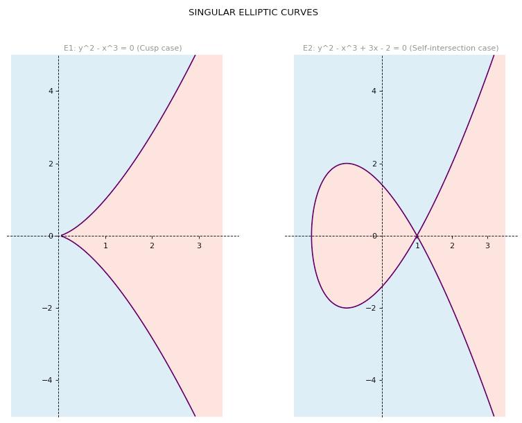 Singular elliptic curve