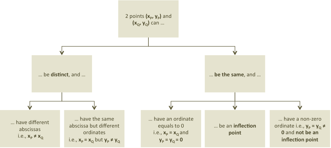 elliptic curve point configuration