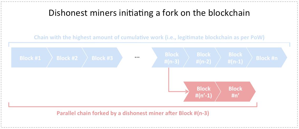 Dishonest Miner Fork
