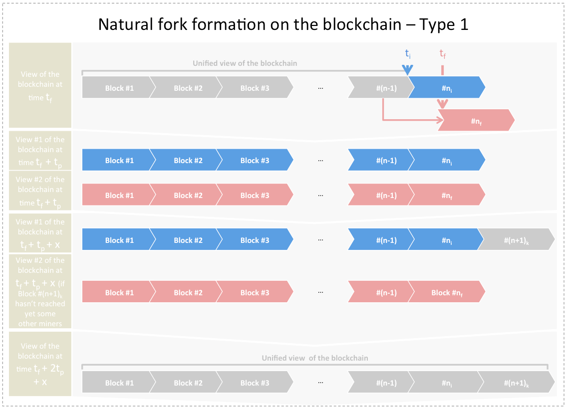 Natural Fork Formation Type 1