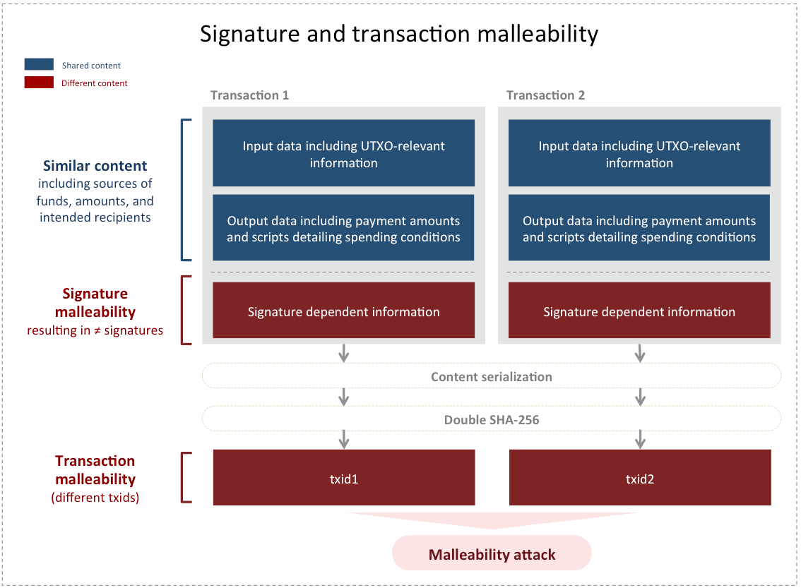 Signature and transaction malleability