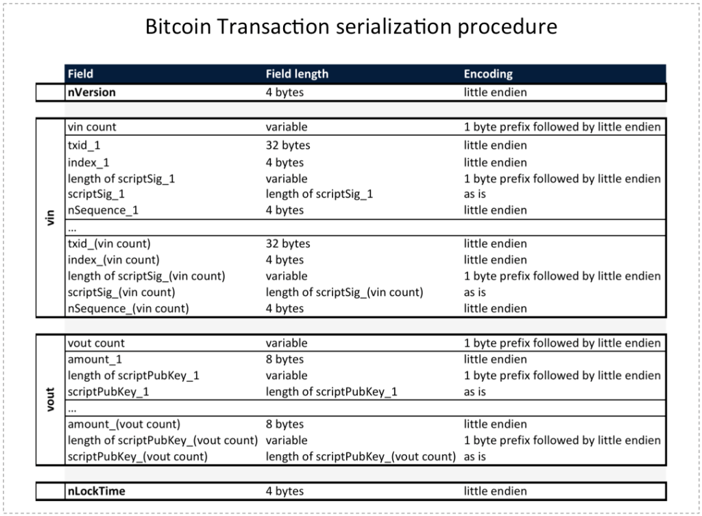 Bitcoin Transaction Serialization