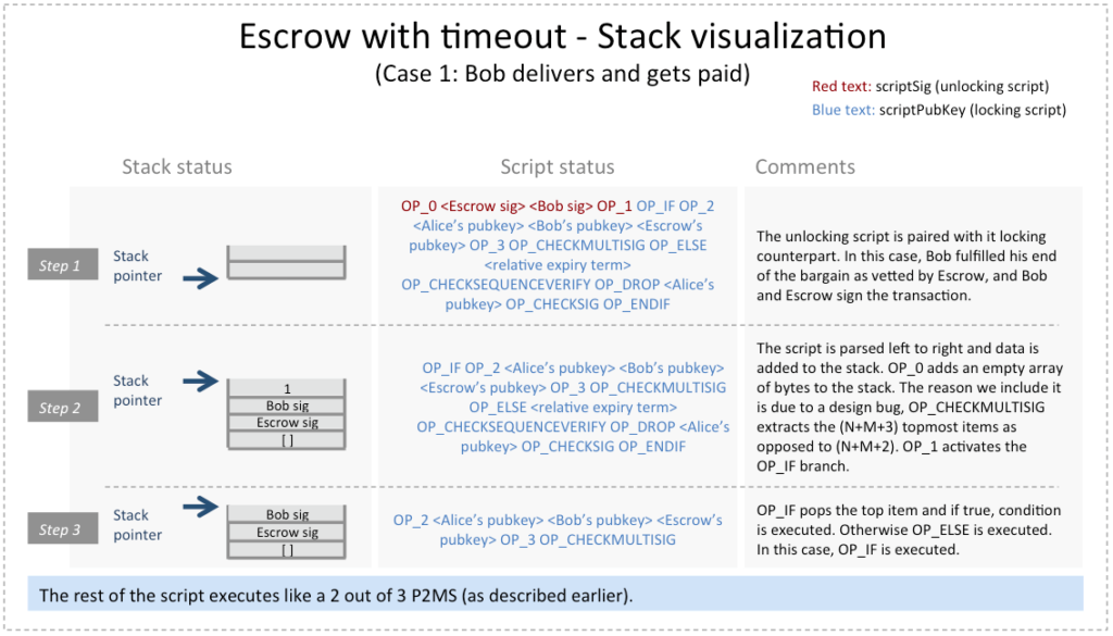 Bitcoin Transaction Escrow With Timeout Stack Visualization Case 1