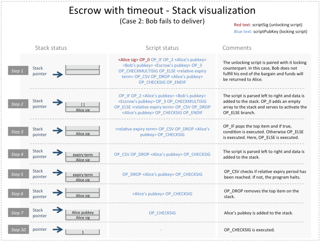Bitcoin Transaction Escrow With Timeout Stack Visualization Case 2
