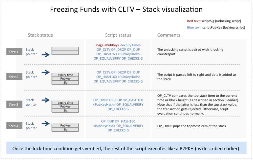 Bitcoin Transaction Freezing Funds CLTV Stack Visualization