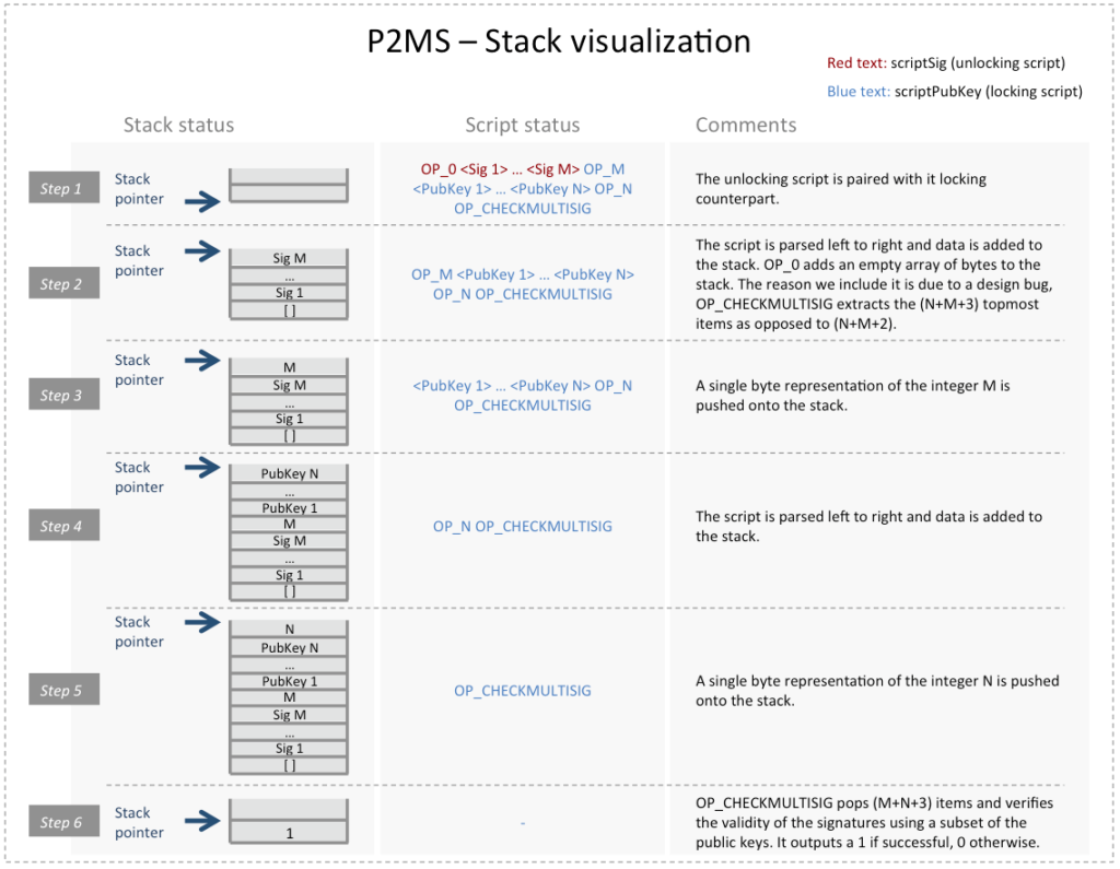 P2MS Stack Visualization