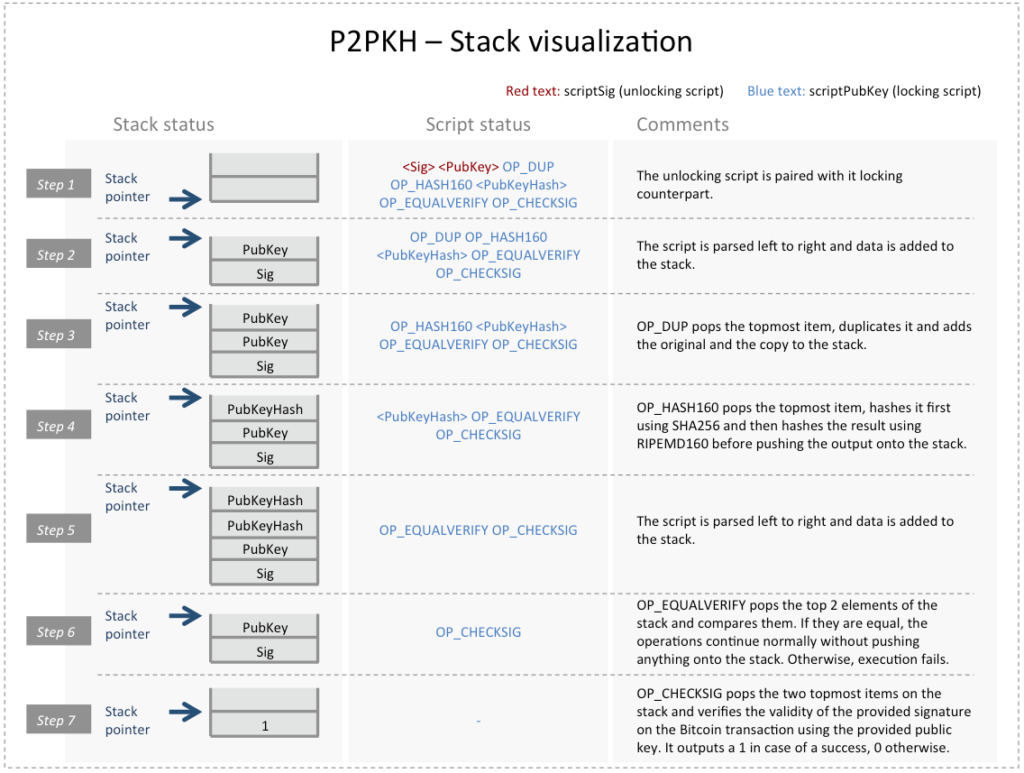 P2PKH Stack Visualization