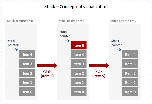 Script Stack Conceptual