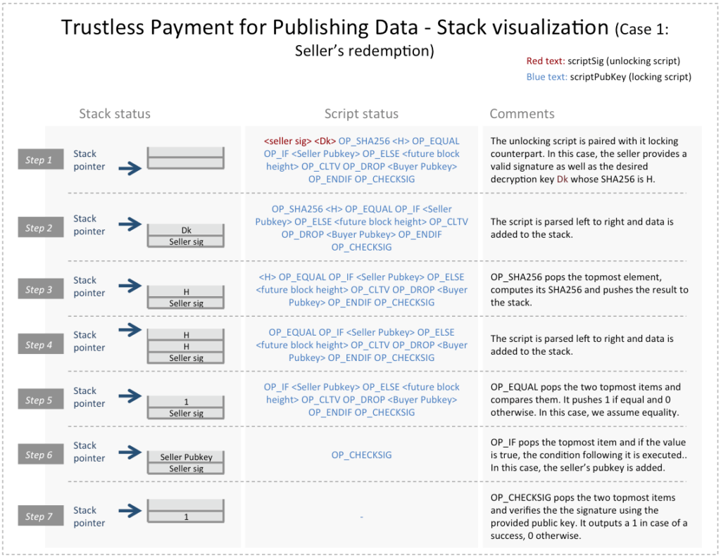 Bitcoin Transaction Trustless Data Payment Case 1 Stack Visualization