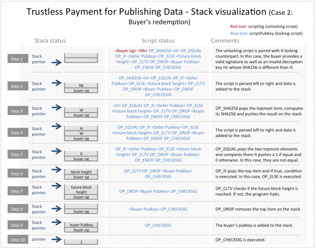 Bitcoin Transaction Trustless Data Payment Case 2 Stack Visualization
