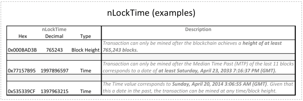 Bitcoin Transaction nLockTime Examples