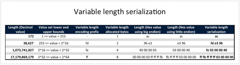 Variable Length Serialization