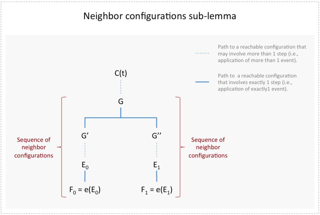 Neighbor configurations - FLP consensus impossibility