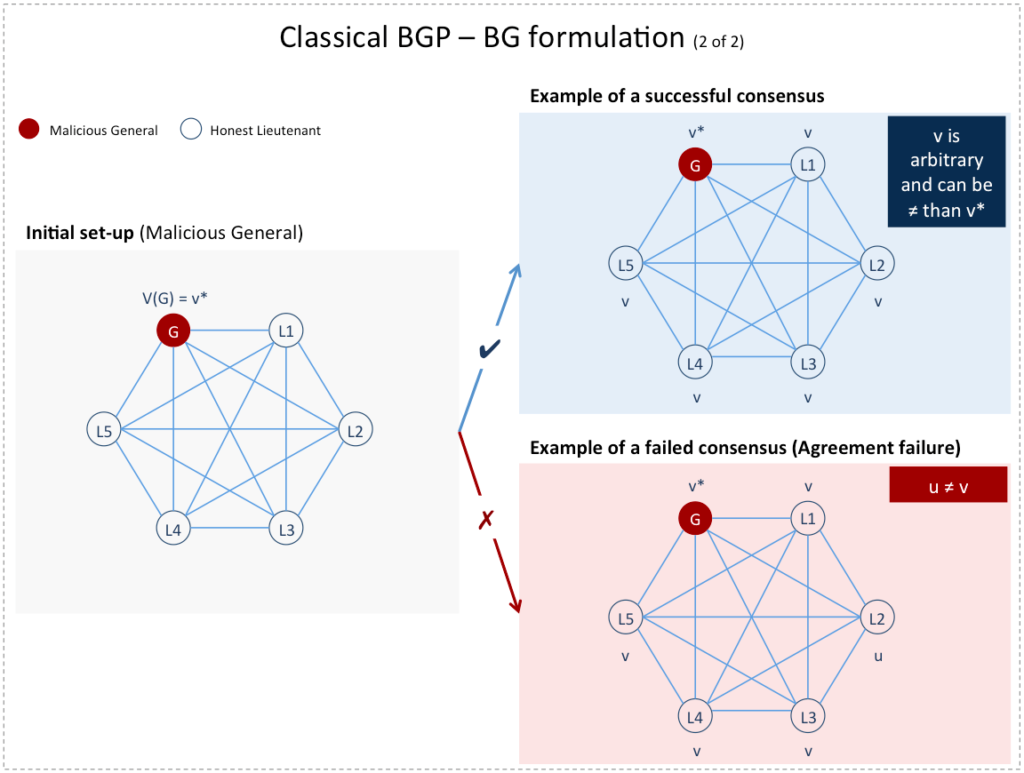 Classical BGP - BG formulation