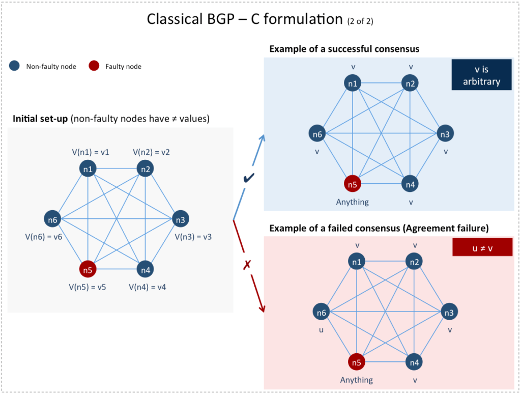 Classical BGP - Consensus formulation