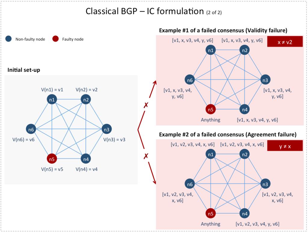 Classical BGP - IC formulation